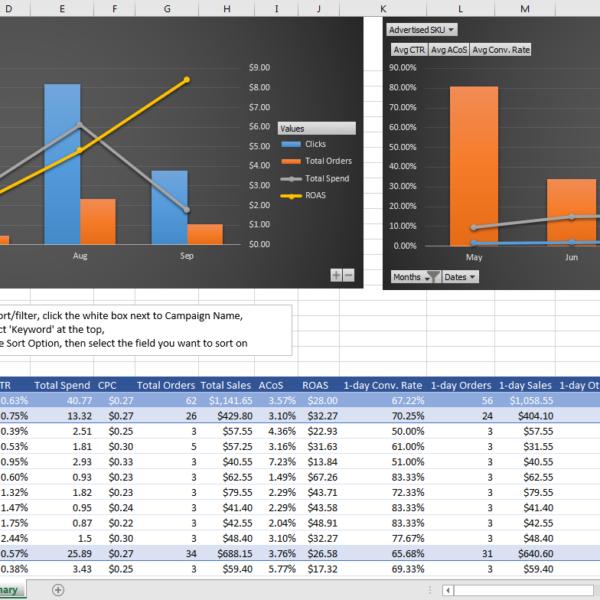 Advertising Data Analysis